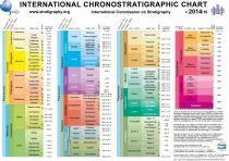 Chrono Chart 2014
